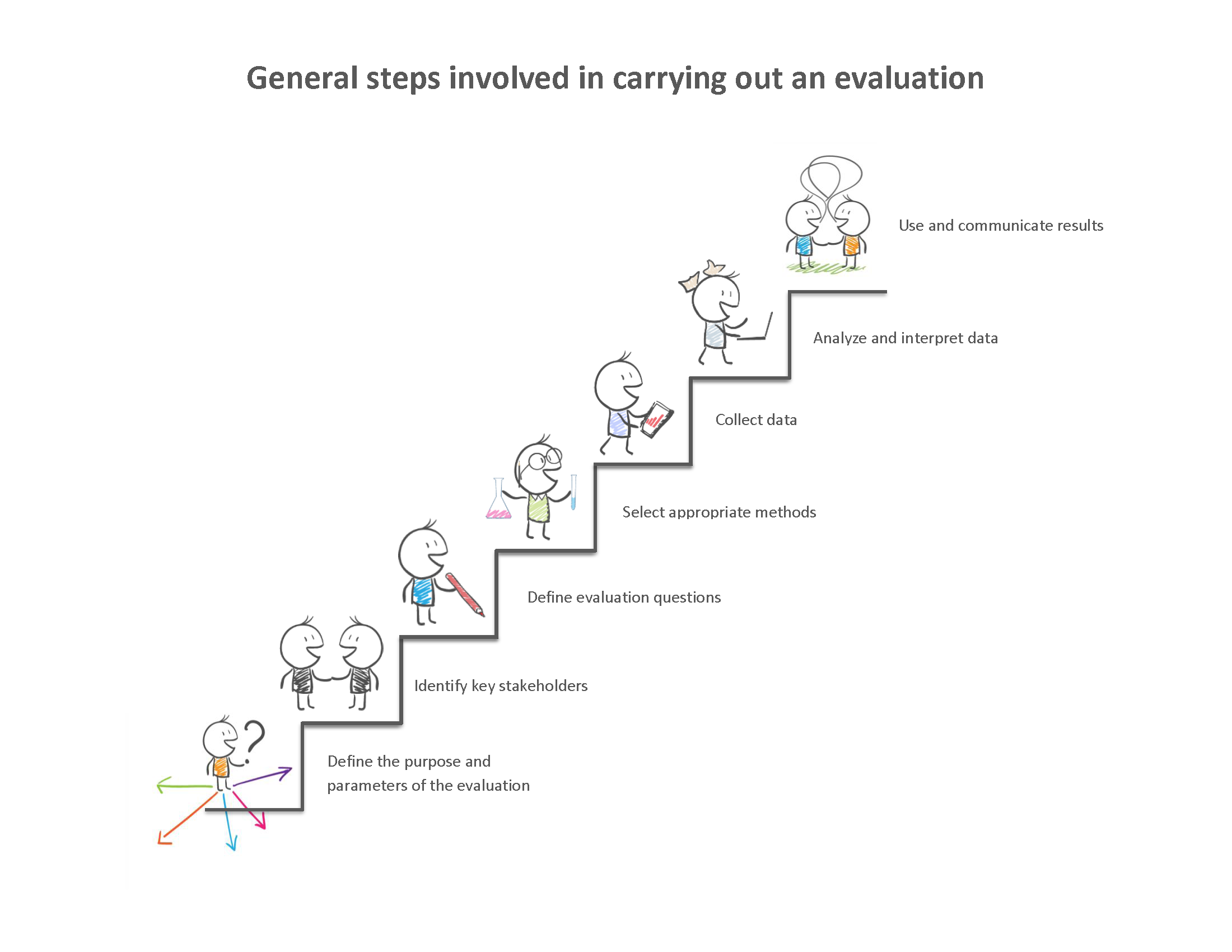 what is evaluation knowledge mobilization toolkit steps involved in evaluation pdf