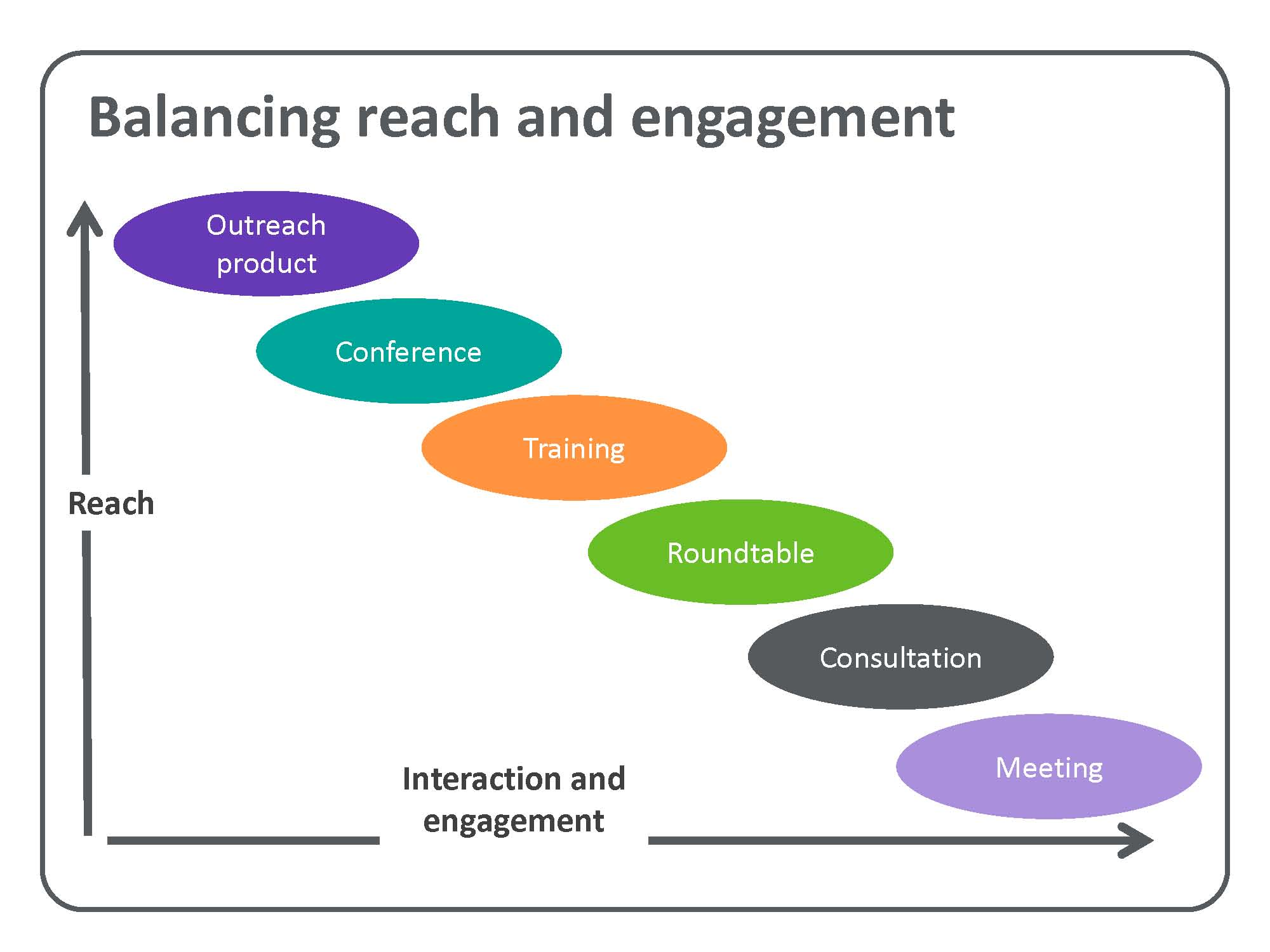 Balancing reach and engagement