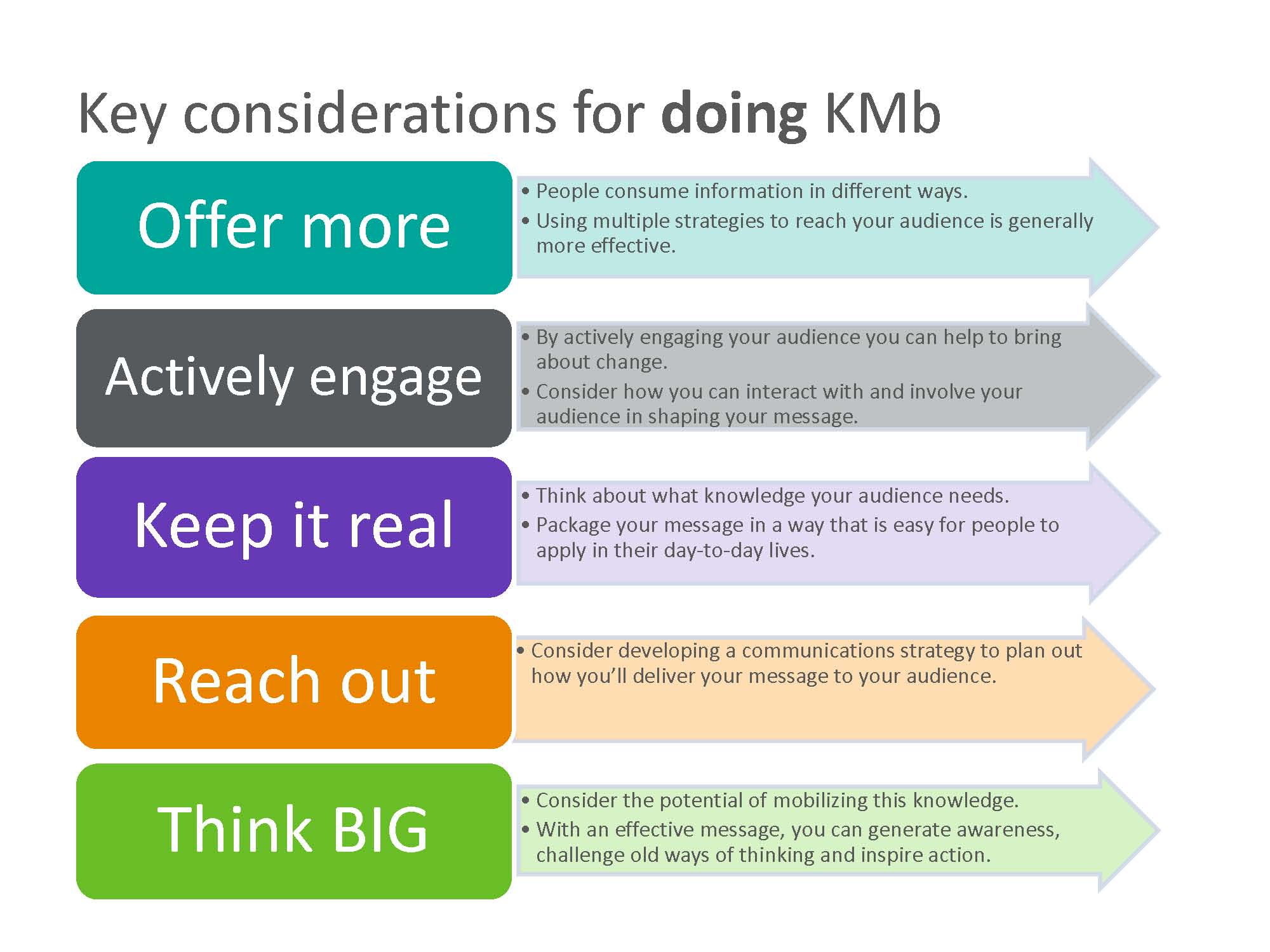 Key considerations for doing KMb