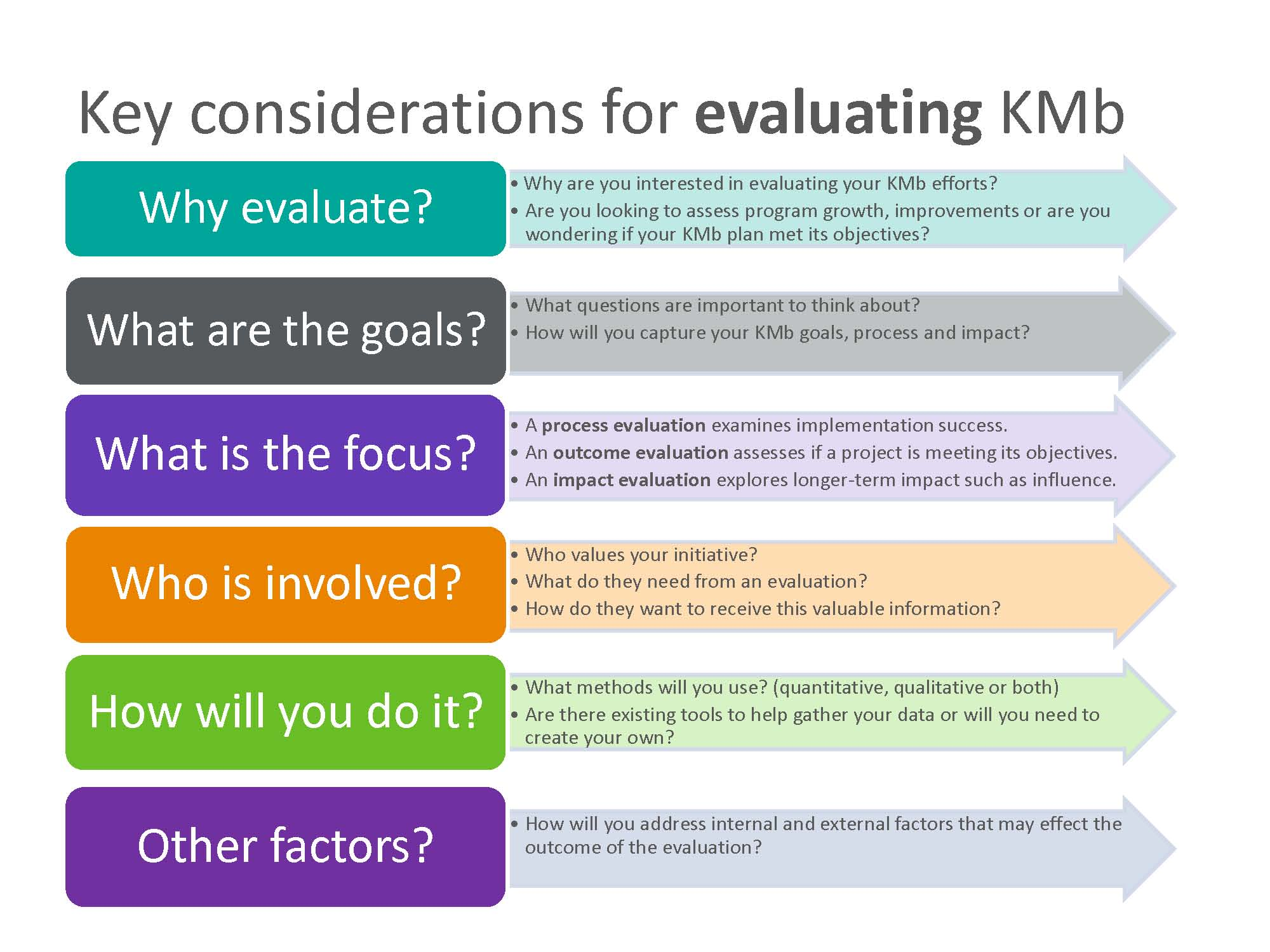 Evaluating KMb  How Do You Evaluate Success